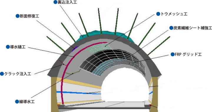 トンネル補修補強工事